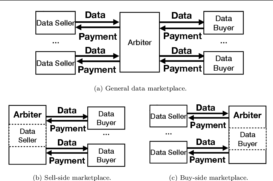 Figure 2 for Data Pricing in Machine Learning Pipelines