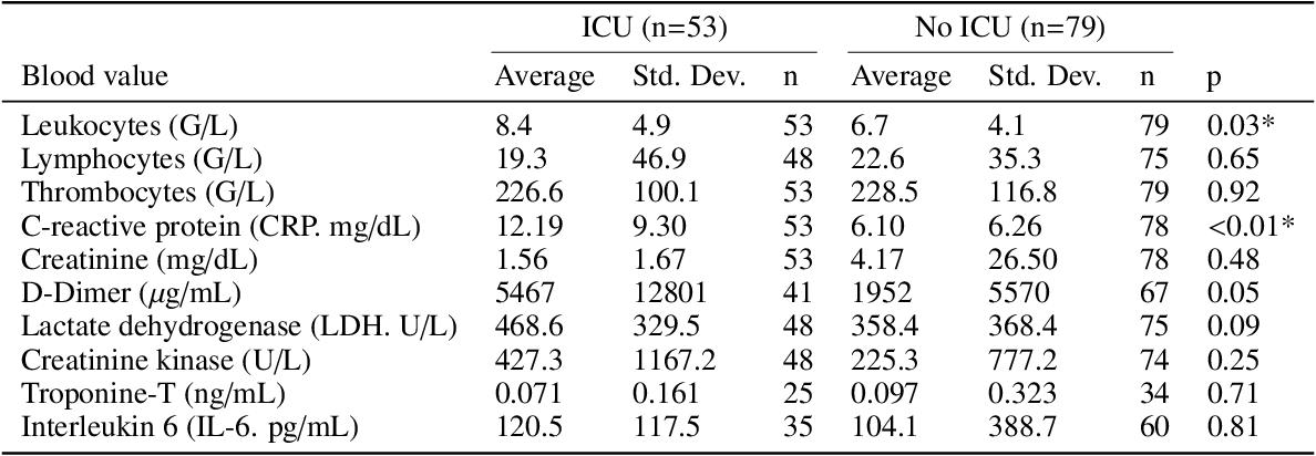 Figure 2 for U-GAT: Multimodal Graph Attention Network for COVID-19 Outcome Prediction