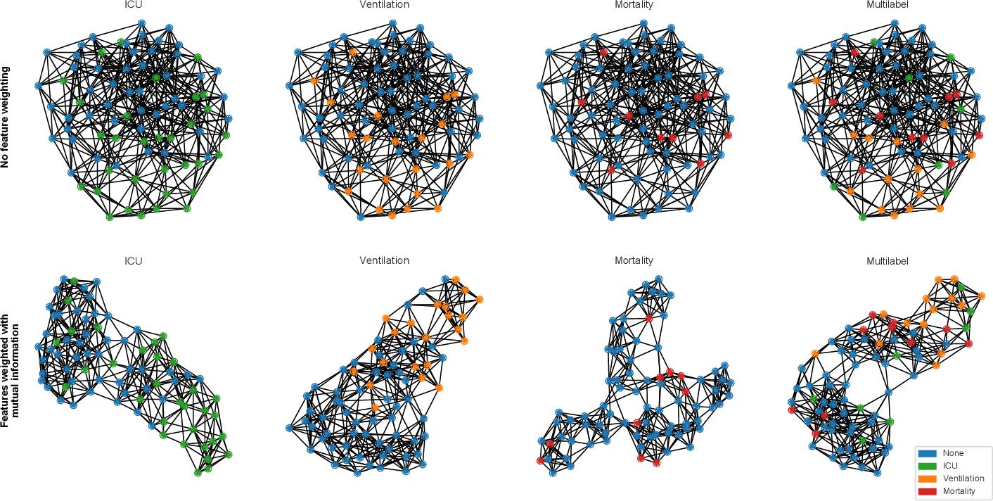 Figure 4 for U-GAT: Multimodal Graph Attention Network for COVID-19 Outcome Prediction