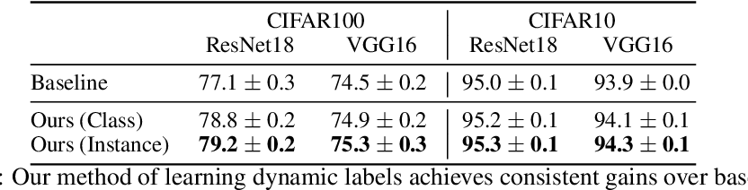 Figure 2 for Learning Soft Labels via Meta Learning