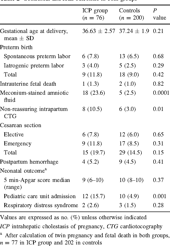 Obstetrical and fetal outcomes of a new management strategy in