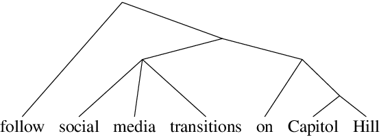 Figure 3 for Perturbed Masking: Parameter-free Probing for Analyzing and Interpreting BERT