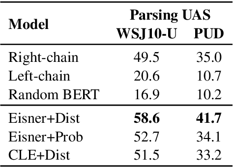 Figure 2 for Perturbed Masking: Parameter-free Probing for Analyzing and Interpreting BERT
