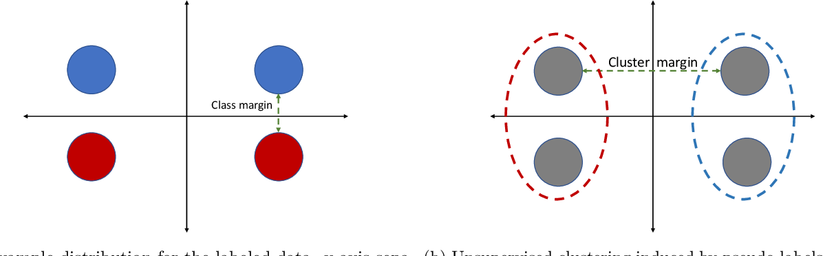 Figure 4 for Statistical and Algorithmic Insights for Semi-supervised Learning with Self-training