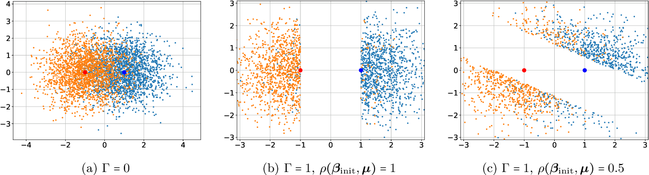 Figure 1 for Statistical and Algorithmic Insights for Semi-supervised Learning with Self-training