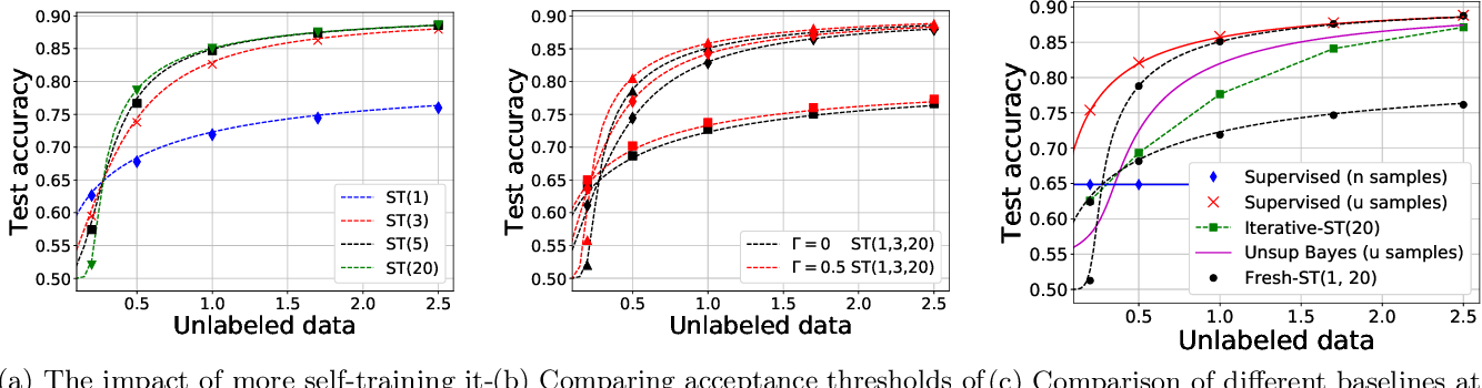 Figure 2 for Statistical and Algorithmic Insights for Semi-supervised Learning with Self-training