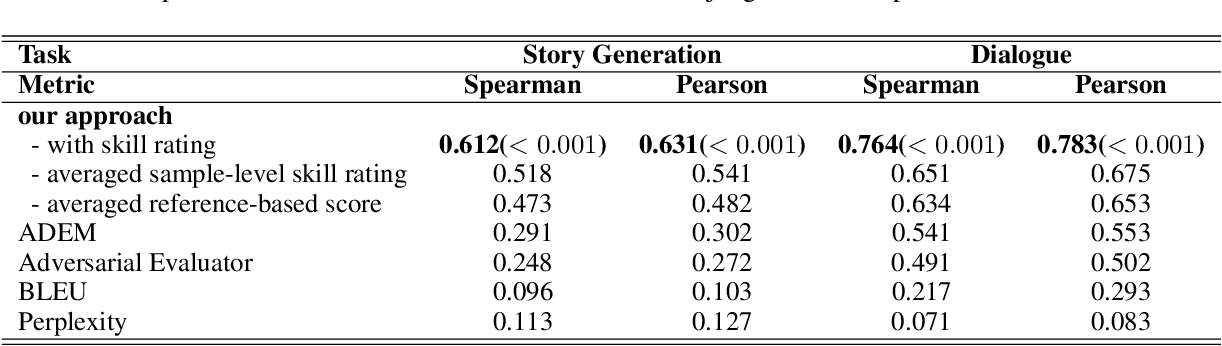 Figure 3 for Learning to Compare for Better Training and Evaluation of Open Domain Natural Language Generation Models