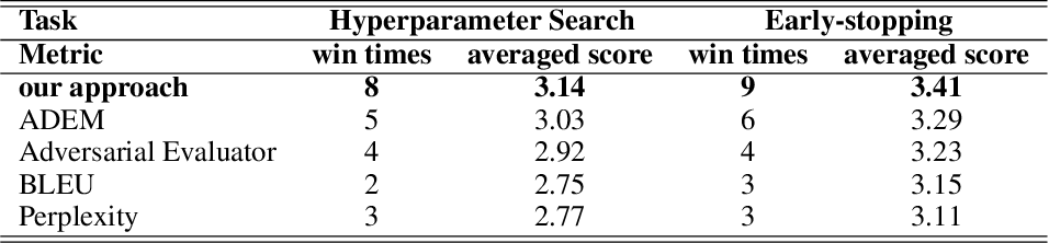 Figure 4 for Learning to Compare for Better Training and Evaluation of Open Domain Natural Language Generation Models