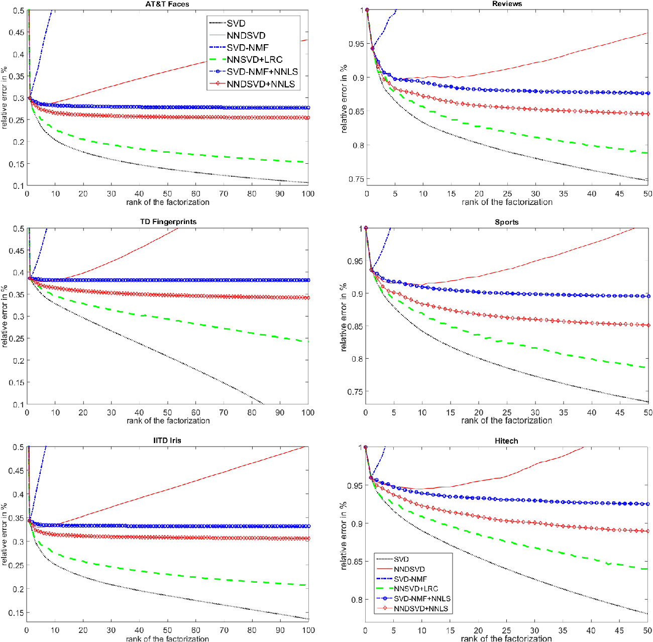 Figure 2 for Improved SVD-based Initialization for Nonnegative Matrix Factorization using Low-Rank Correction