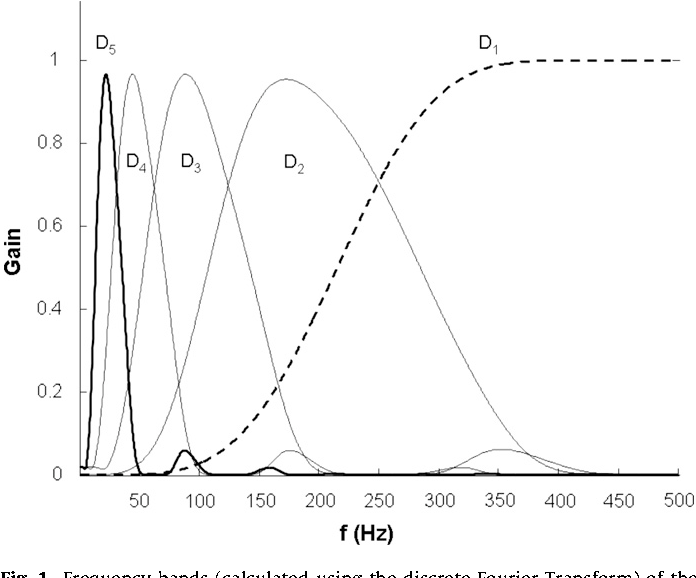 figure 1 from linear vs non linear mapping of peak power using F- 5 Tiger fig 1 frequency bands calculated using the discrete fourier transform of the