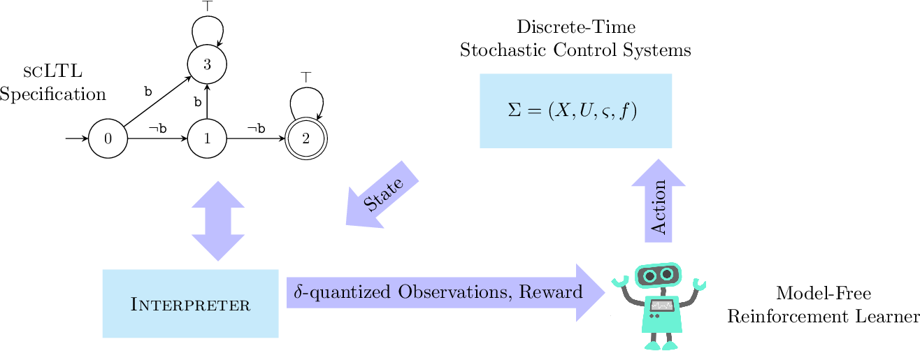Figure 1 for Formal Controller Synthesis for Continuous-Space MDPs via Model-Free Reinforcement Learning