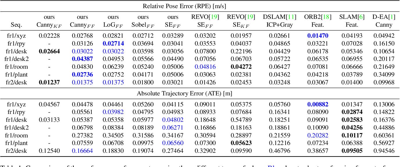 Figure 2 for Edge-Direct Visual Odometry