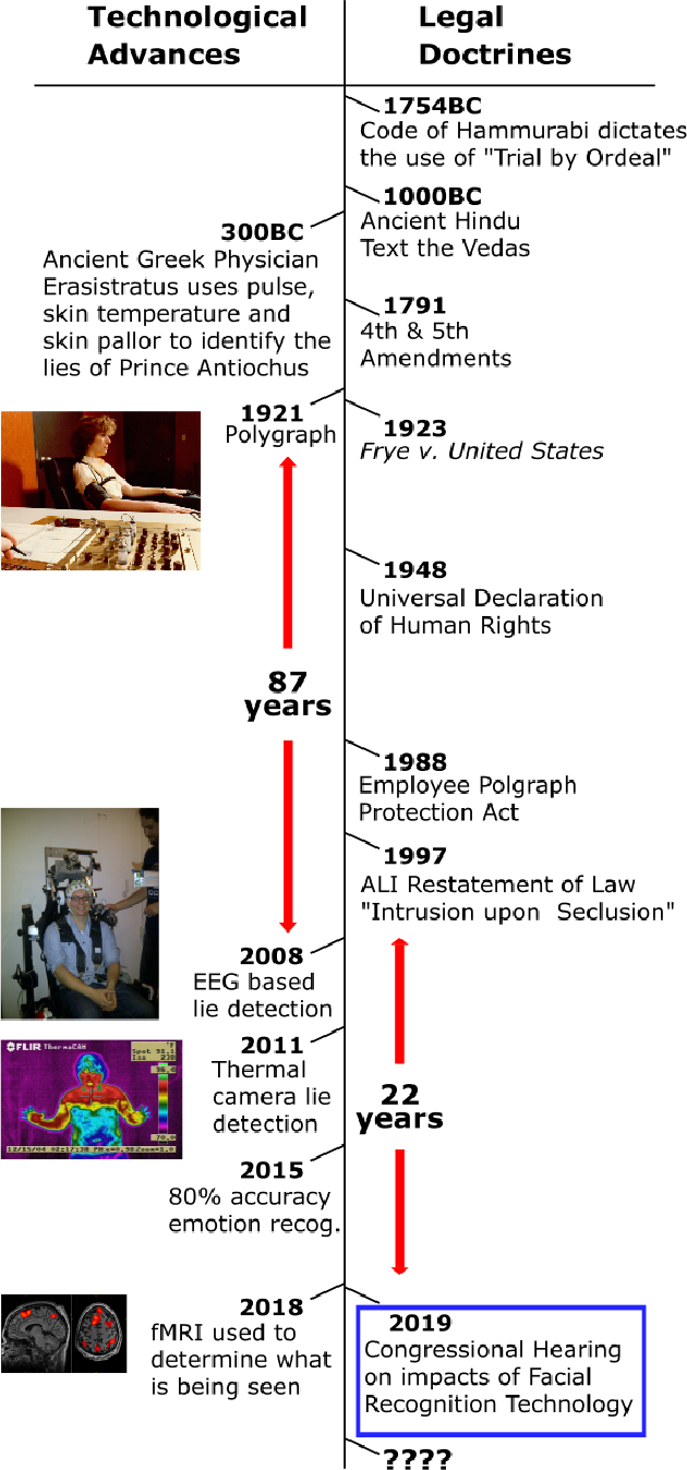 Figure 1 for A Mental Trespass? Unveiling Truth, Exposing Thoughts and Threatening Civil Liberties with Non-Invasive AI Lie Detection