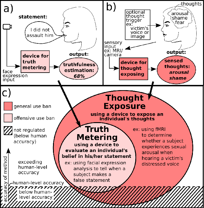 Figure 2 for A Mental Trespass? Unveiling Truth, Exposing Thoughts and Threatening Civil Liberties with Non-Invasive AI Lie Detection