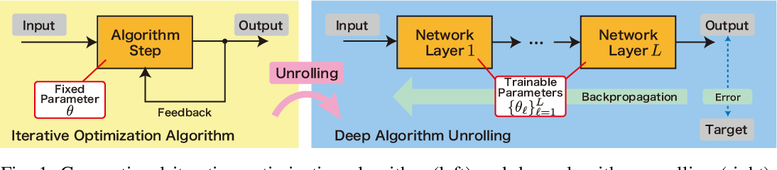 Figure 1 for Graph Signal Restoration Using Nested Deep Algorithm Unrolling