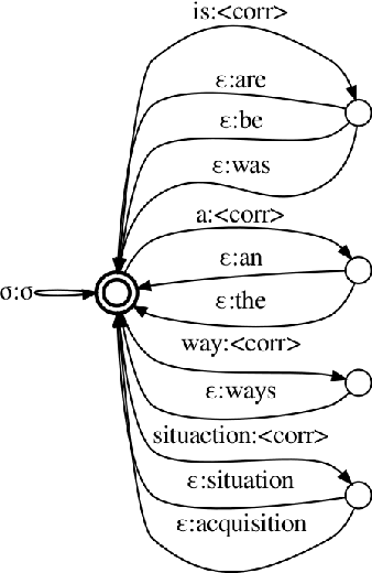 Figure 3 for Neural Grammatical Error Correction with Finite State Transducers