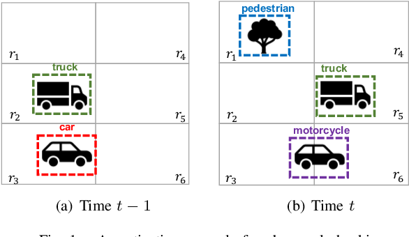 Figure 1 for Monitoring Object Detection Abnormalities via Data-Label and Post-Algorithm Abstractions