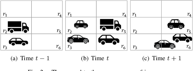 Figure 2 for Monitoring Object Detection Abnormalities via Data-Label and Post-Algorithm Abstractions