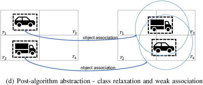 Figure 4 for Monitoring Object Detection Abnormalities via Data-Label and Post-Algorithm Abstractions