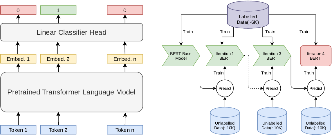 Figure 1 for IITK@Detox at SemEval-2021 Task 5: Semi-Supervised Learning and Dice Loss for Toxic Spans Detection