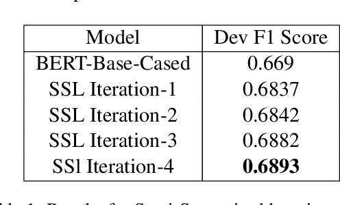 Figure 2 for IITK@Detox at SemEval-2021 Task 5: Semi-Supervised Learning and Dice Loss for Toxic Spans Detection