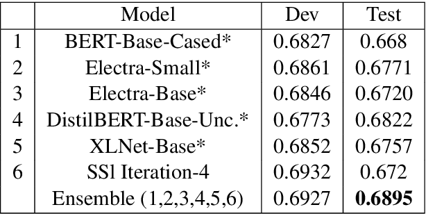 Figure 4 for IITK@Detox at SemEval-2021 Task 5: Semi-Supervised Learning and Dice Loss for Toxic Spans Detection