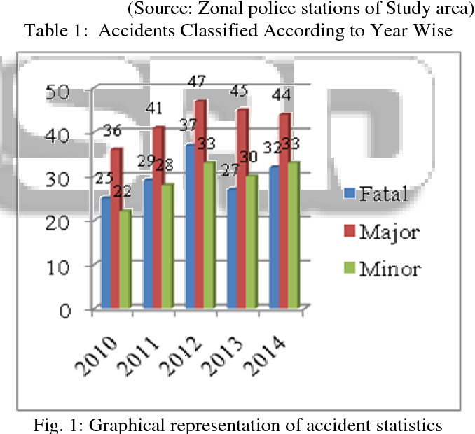 Figure 1 from Literature Review on Road Accident Analysis a