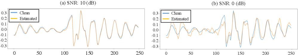 Figure 1 for Phase-aware Speech Enhancement with Deep Complex U-Net
