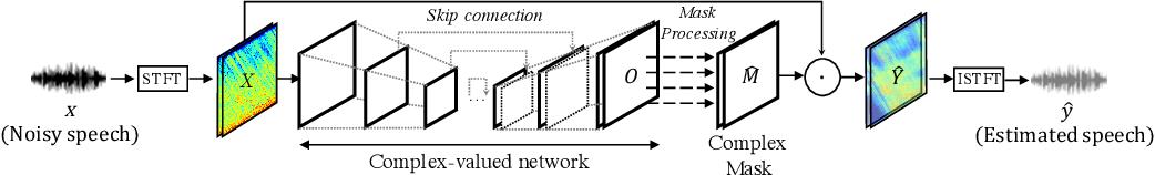 Figure 3 for Phase-aware Speech Enhancement with Deep Complex U-Net