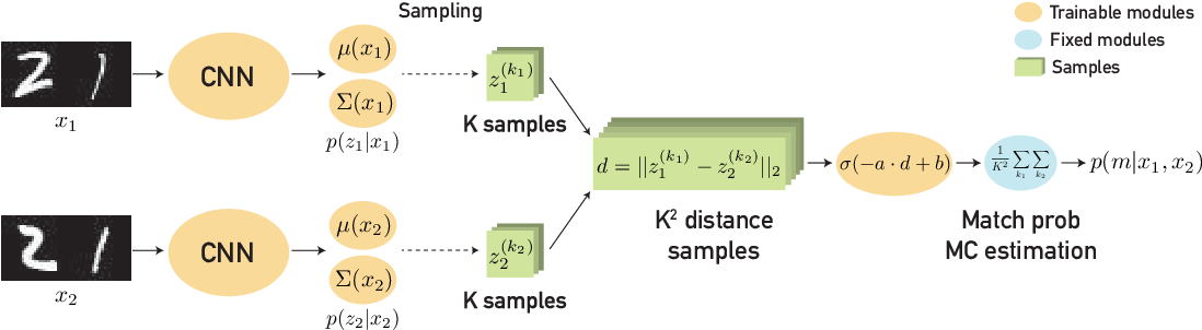 Figure 3 for Modeling Uncertainty with Hedged Instance Embedding