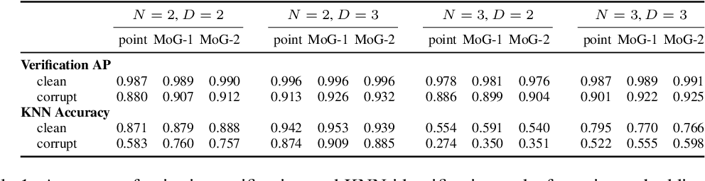 Figure 2 for Modeling Uncertainty with Hedged Instance Embedding