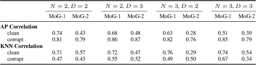 Figure 4 for Modeling Uncertainty with Hedged Instance Embedding