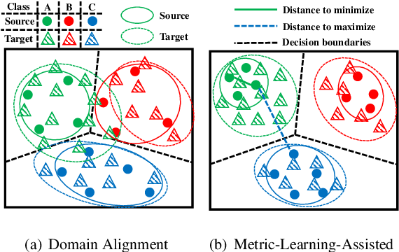Figure 1 for Metric-Learning-Assisted Domain Adaptation
