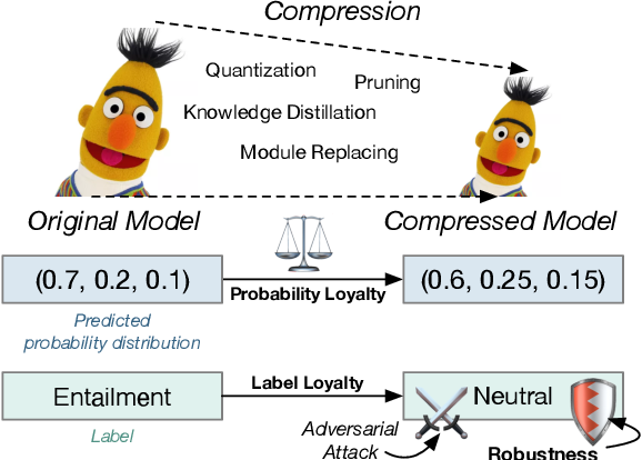 Figure 1 for Beyond Preserved Accuracy: Evaluating Loyalty and Robustness of BERT Compression