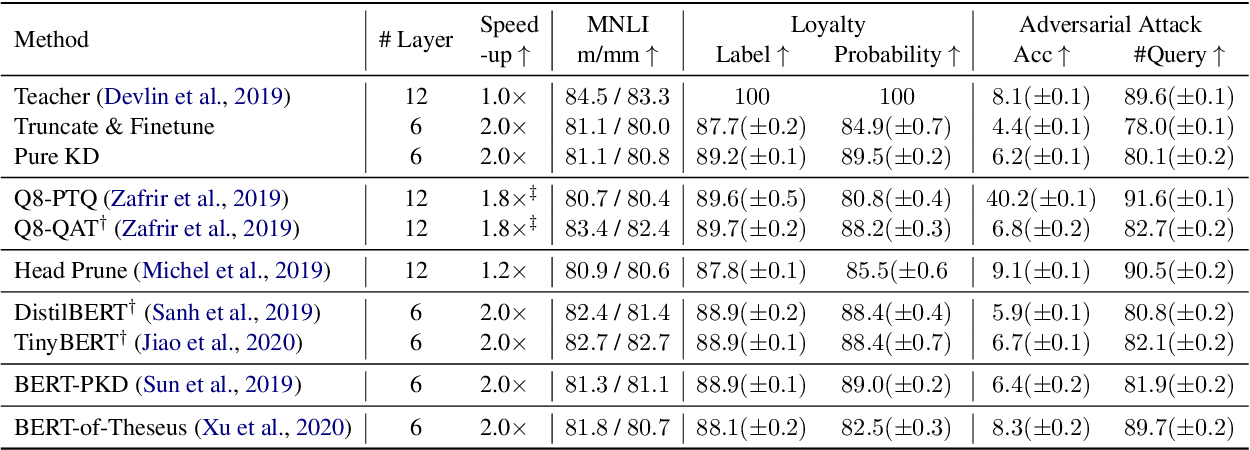 Figure 2 for Beyond Preserved Accuracy: Evaluating Loyalty and Robustness of BERT Compression