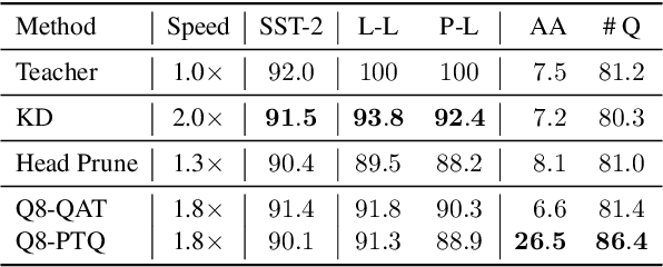 Figure 4 for Beyond Preserved Accuracy: Evaluating Loyalty and Robustness of BERT Compression