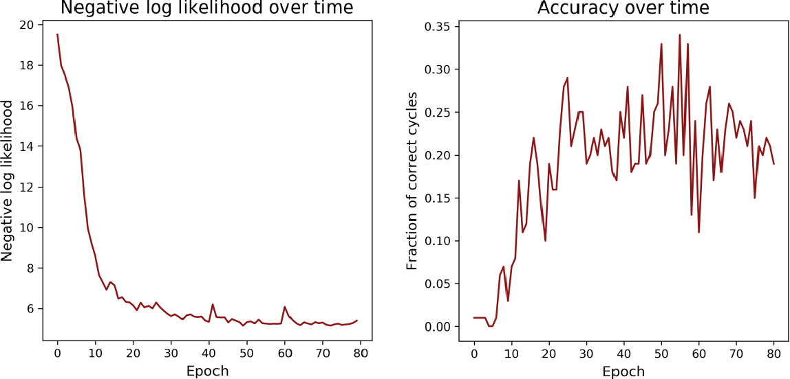 Figure 1 for SGVAE: Sequential Graph Variational Autoencoder