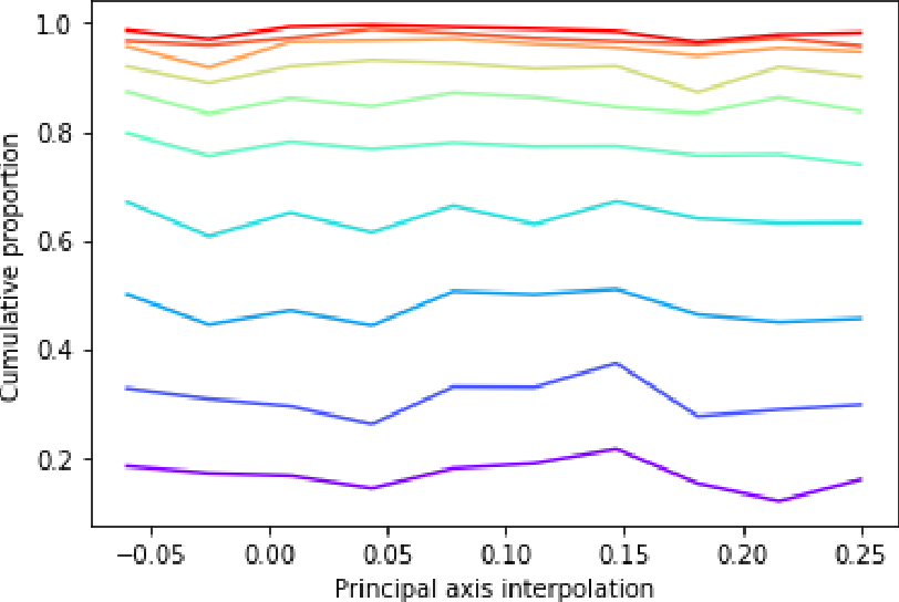 Figure 4 for SGVAE: Sequential Graph Variational Autoencoder