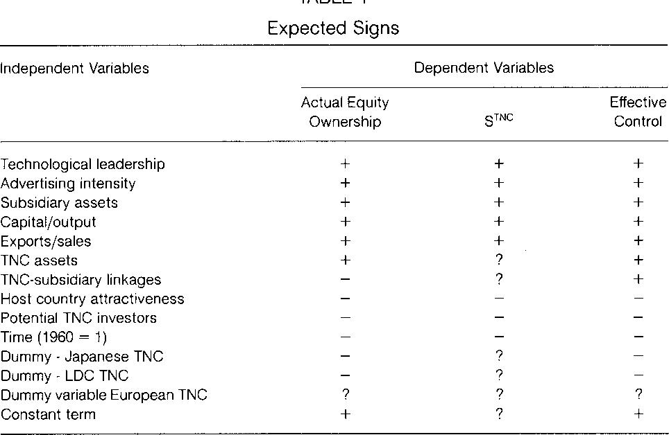 characteristics of tncs