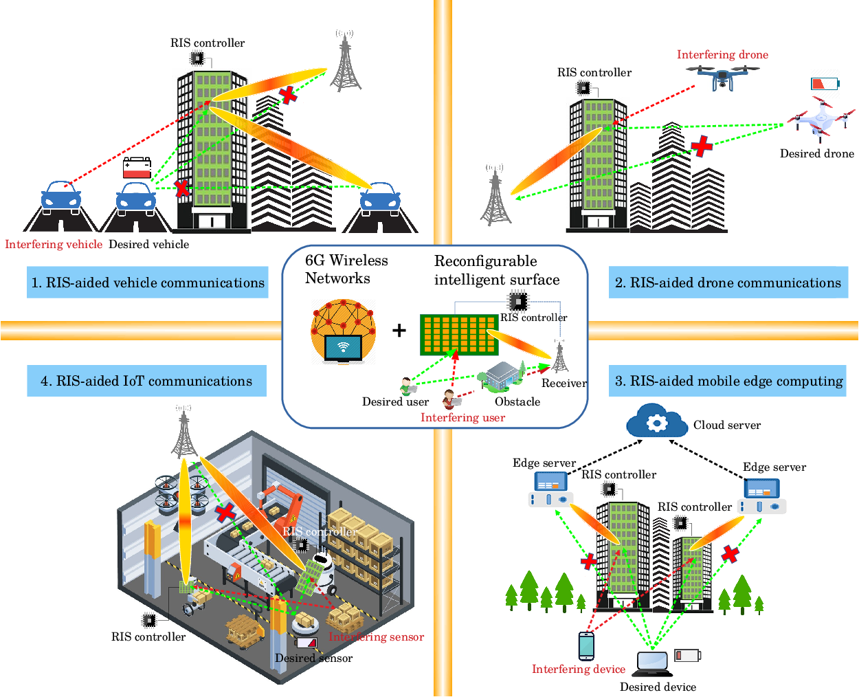 Figure 1 for Spectrum Learning-Aided Reconfigurable Intelligent Surfaces for 'Green' 6G Networks