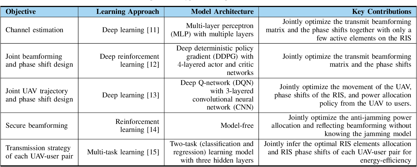 Figure 3 for Spectrum Learning-Aided Reconfigurable Intelligent Surfaces for 'Green' 6G Networks