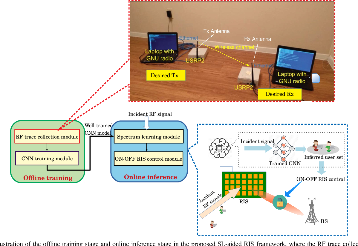 Figure 2 for Spectrum Learning-Aided Reconfigurable Intelligent Surfaces for 'Green' 6G Networks