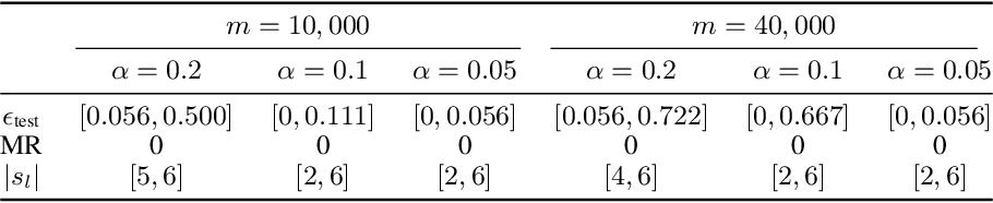 Figure 3 for SWAG: A Wrapper Method for Sparse Learning