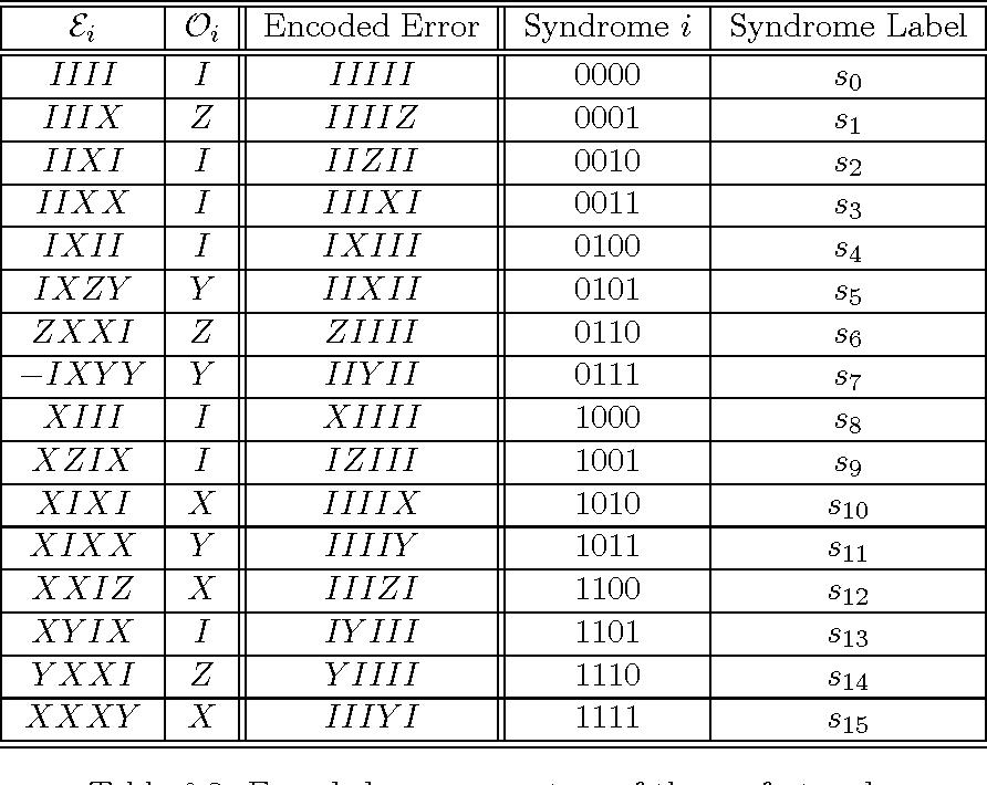 Table 6 3 from Quantum Steganography and Quantum Error-Correction
