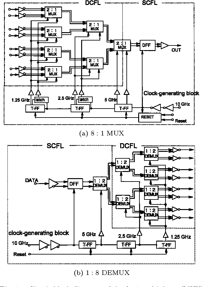 1 circuit block diagrams of the 8 : 1 multiplexer (mux) and