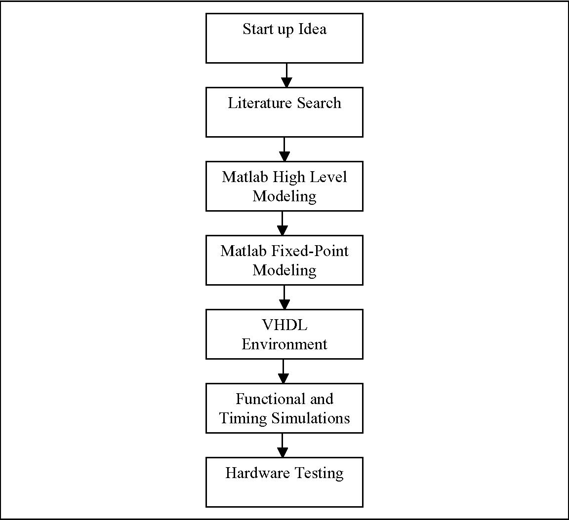 Fast Fourier Transform Matlab