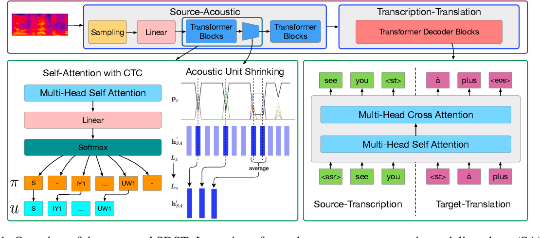 Figure 1 for SDST: Successive Decoding for Speech-to-text Translation