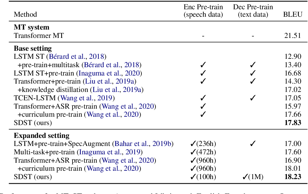 Figure 3 for SDST: Successive Decoding for Speech-to-text Translation