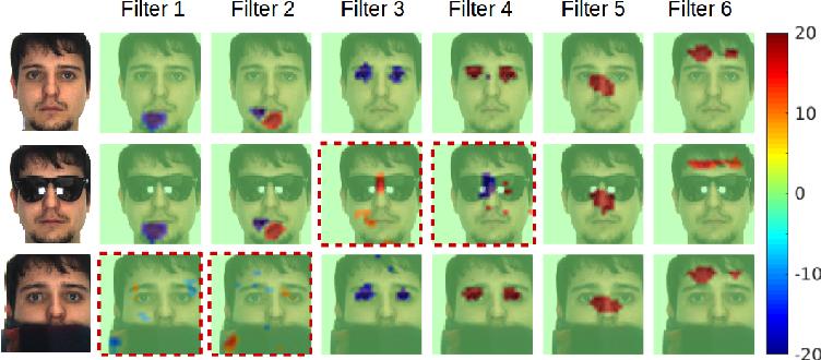 Figure 1 for Towards Interpretable Face Recognition