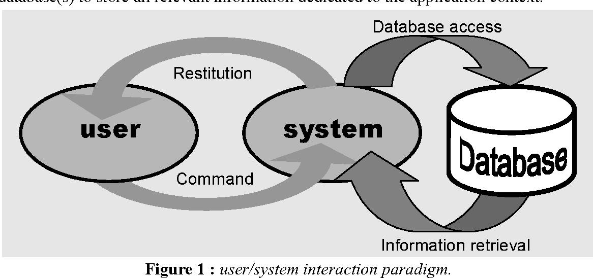 Figure 1 : user/system interaction paradigm.